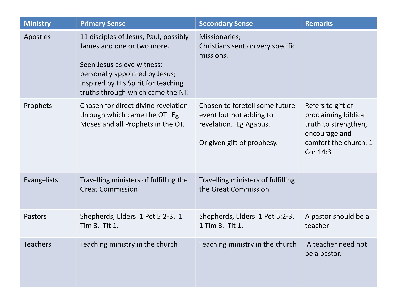Five Fold Ministry JC'S MANIFESTO